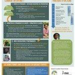 Accompagner l'insertion de jeunes ruraux dans l'agriculture familiale